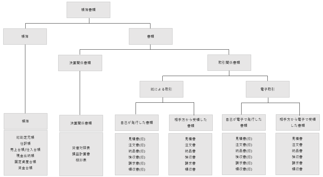 保存 電子 法 帳簿